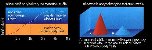 Zmodyfikowane włókna z jonami srebra i ze środkami zmiękczającymi